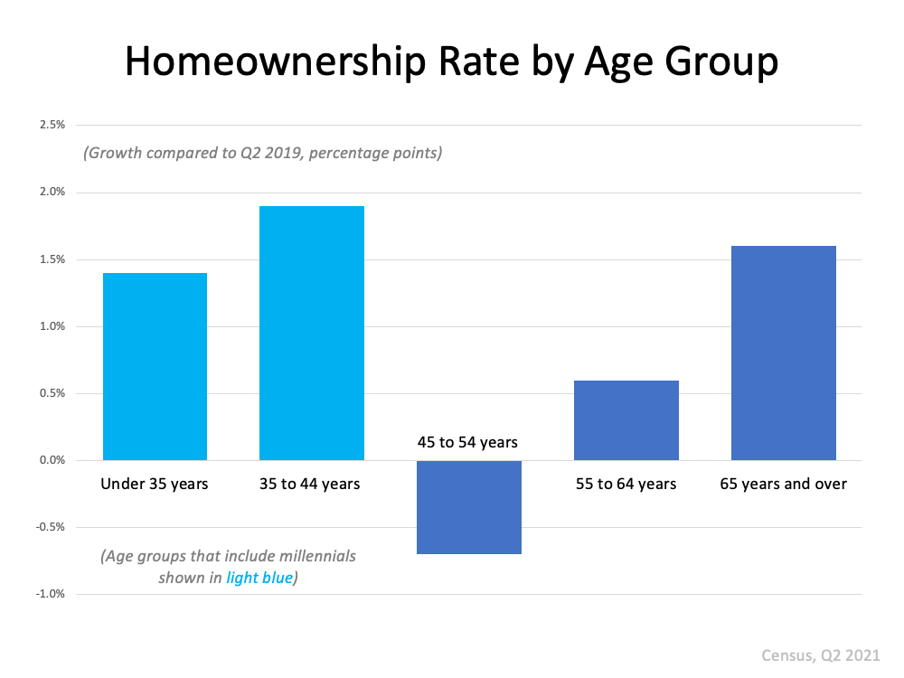 More Young People Are Buying Homes | MyKCM