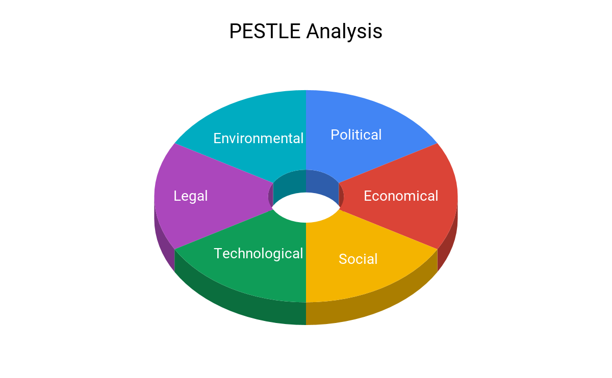 A diagram presents the Pestle analysis technique along with its elements. | Analytics Steps