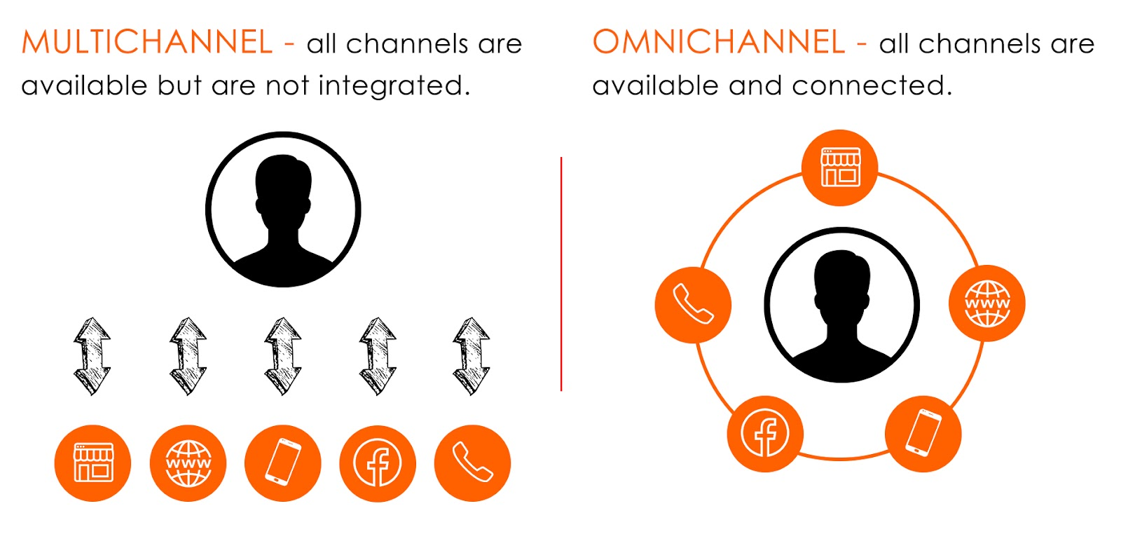 Graphic explaining the difference between multichannel marketing and omnichannel marketing