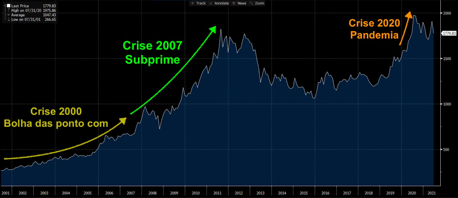Gráfico apresenta preço ouro de 2001 a 2021.