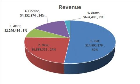 SaaS revenue basics flux