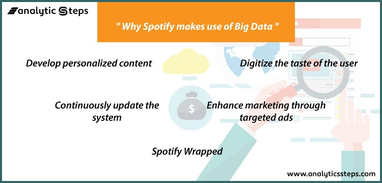 Spotify makes use of Big Data to develop personalized content, digitize the user's taste, continuously update the system, enhance marketed through targeted ads, and to offer Spotify Wrapped