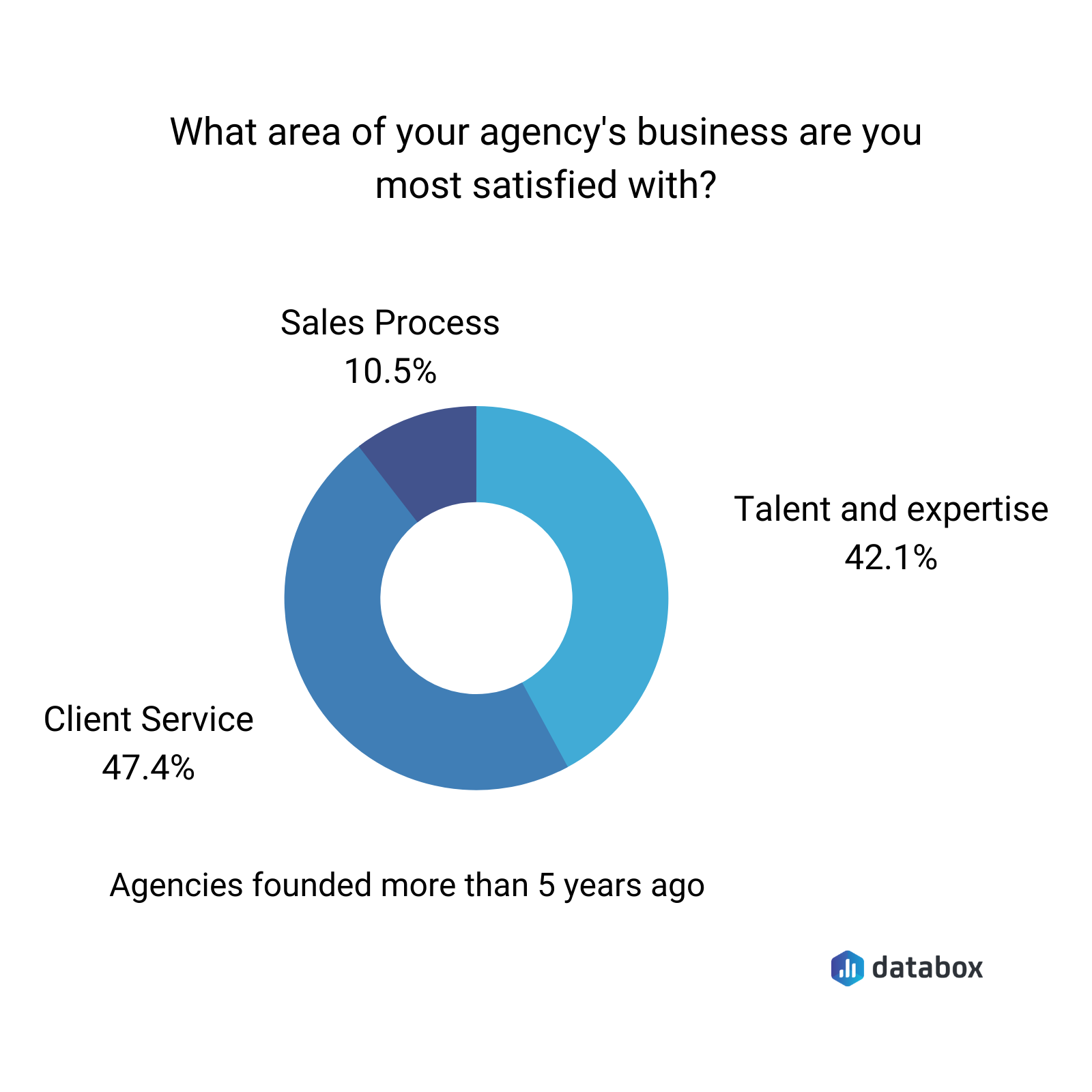 What area of your agency's business are you most satisfied with?