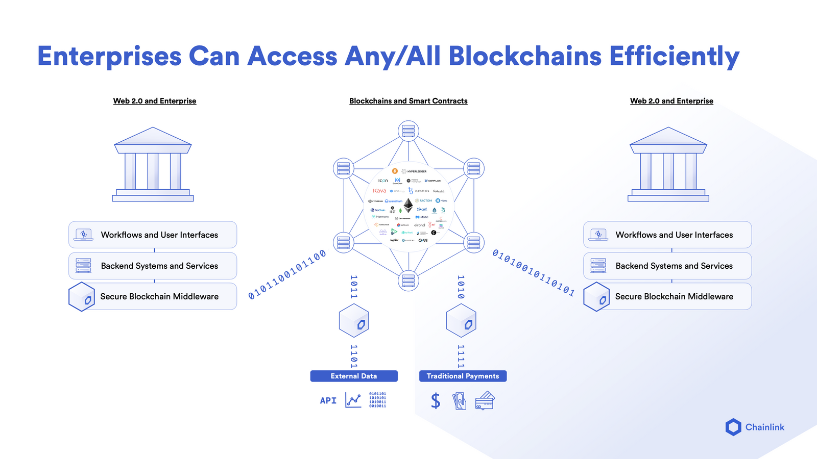 Blockchain Abstraction Layer Infographic
