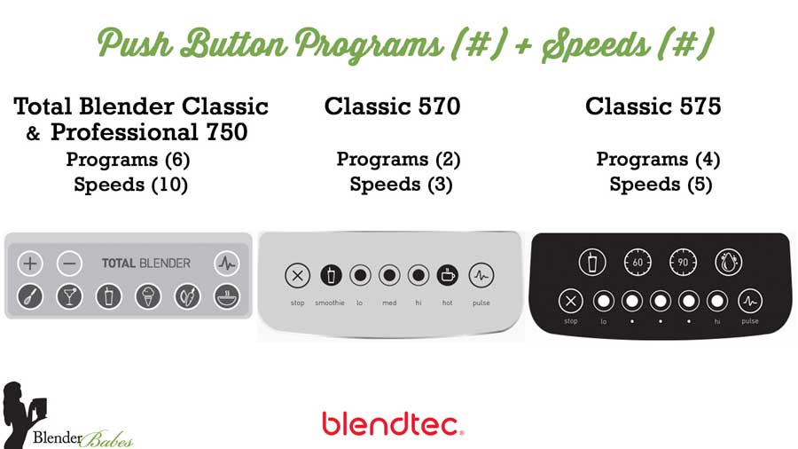 Blendtec push button control