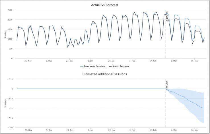 график изменения трафика для страниц с отключенным выделенным сниппетом