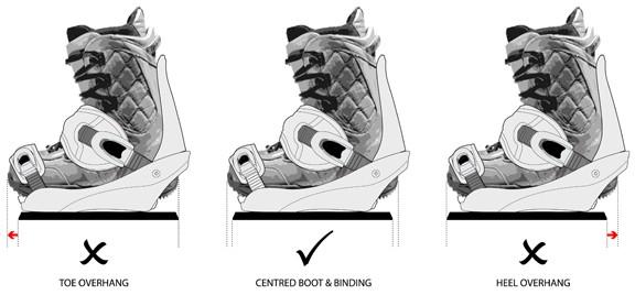 Binding Position