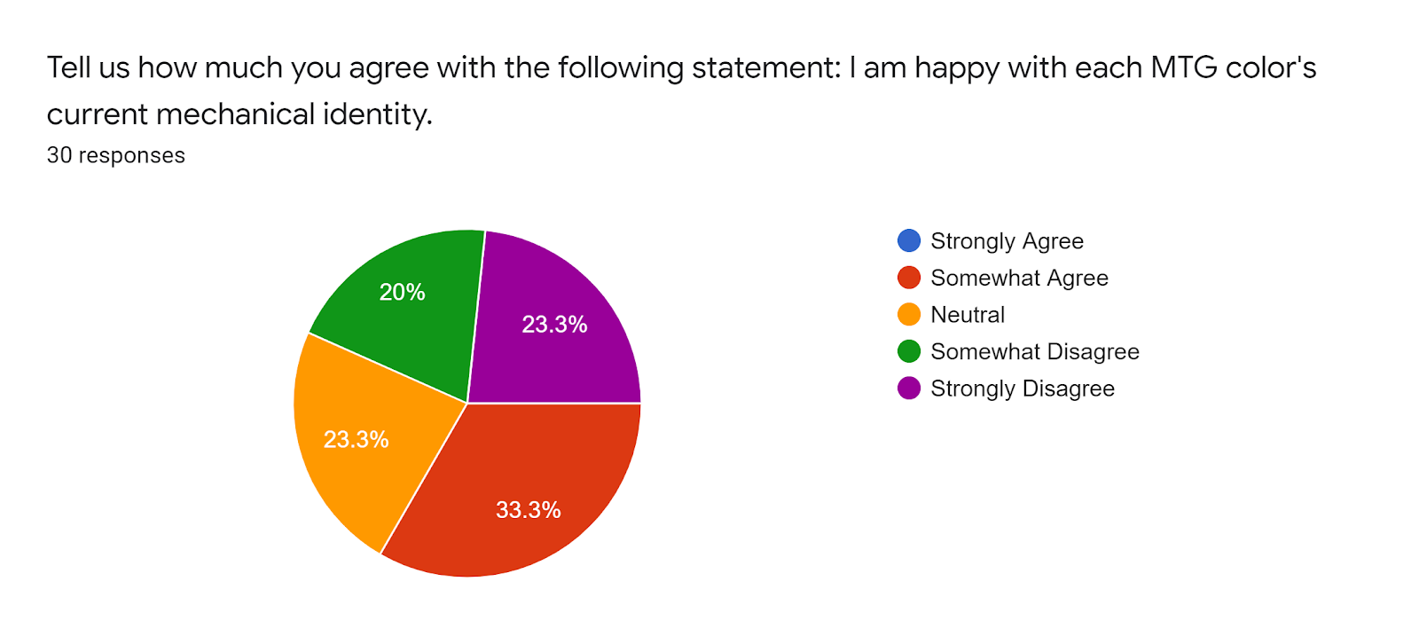 Forms response chart Question title Tell us how much you agree with the following statement I am happy with each MTG colors current mechanical identity Number of responses 30 responses
