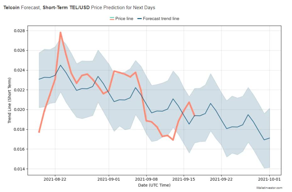 Telcoin Price Prediction, Short-Term by Wallet Investor