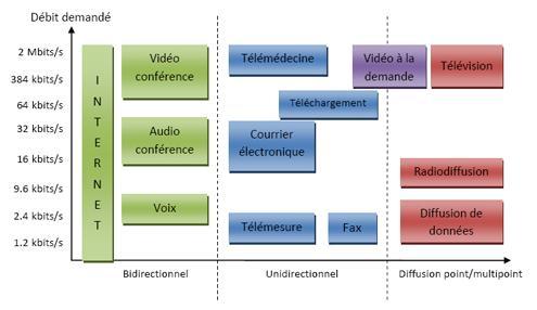 Besoins en débits des services de l'UMTS