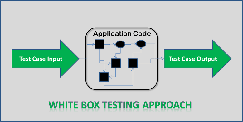 Difference Between Black-Box Testing And White-Box Testing