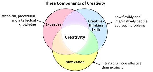 Three Components of Creativity