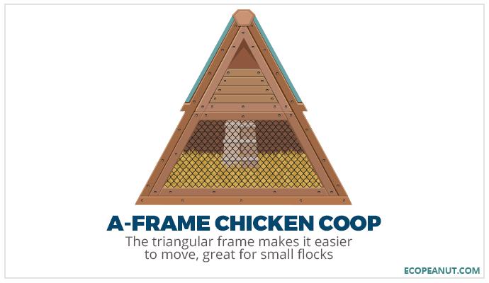A-frame cihcken coop graphic