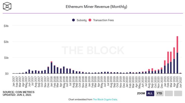 Evolution du revenu mensuel des mineurs sur Ethereum