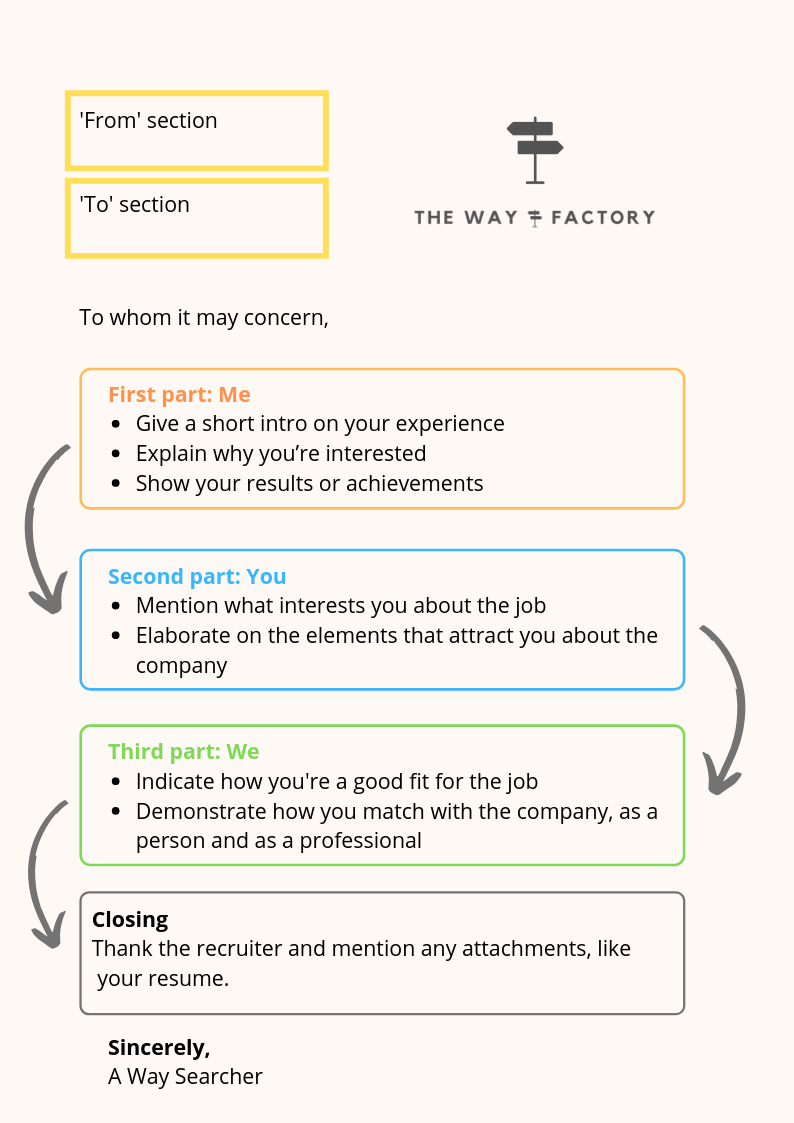 How To Write A Cover Letter Samples The Way Factory