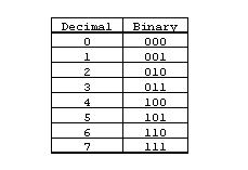 Binary Number System Kya Hai? 2