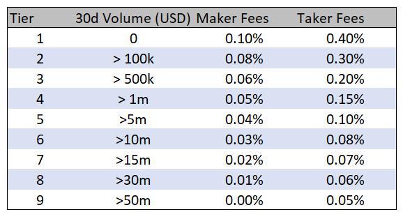 FTX fees for their US platform