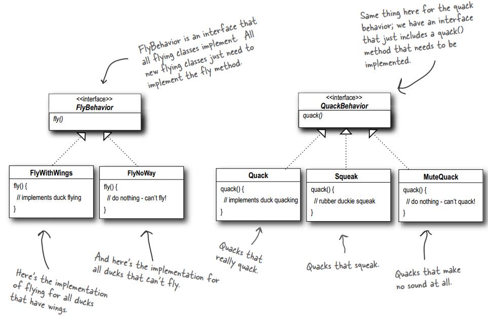 Bài dịch Head first design patterns