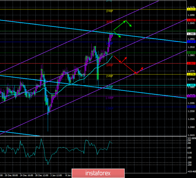 "GBP / USD. January 18th. The trading system. ""Regression Channels"". The pound sterling is growing at the most unexpected"