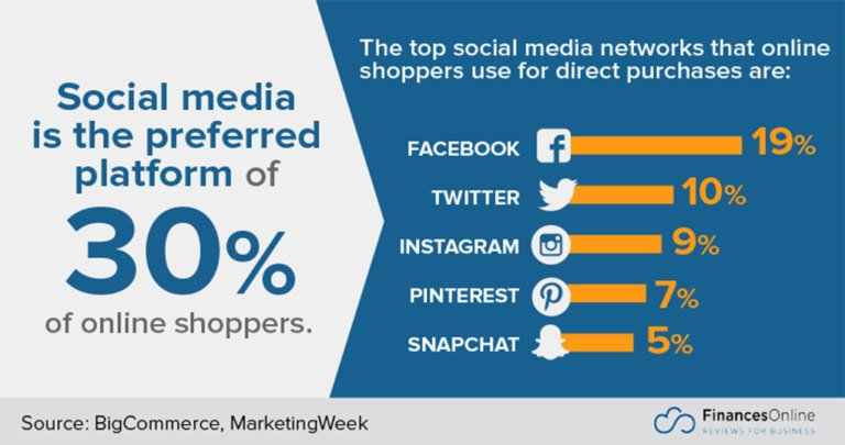 social media in ecommerce world