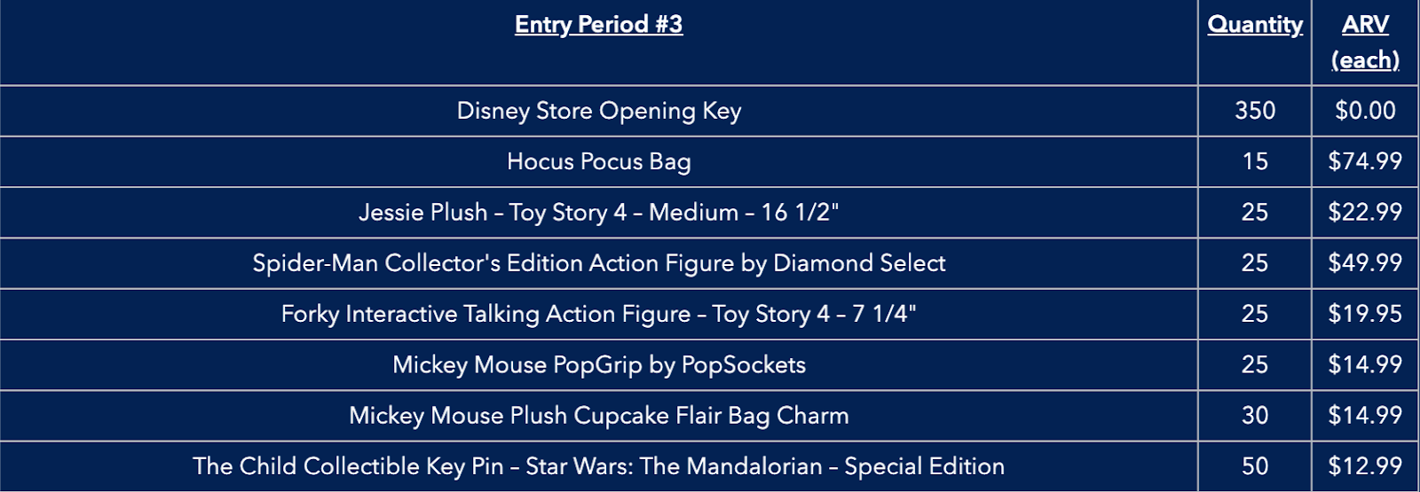Unlock the Magic Giveaway prizes available during entry period 3.