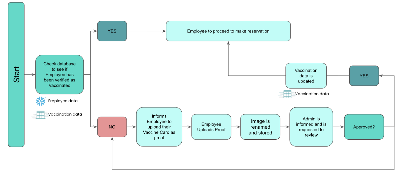 The workflow for uploading a Vaccine Card