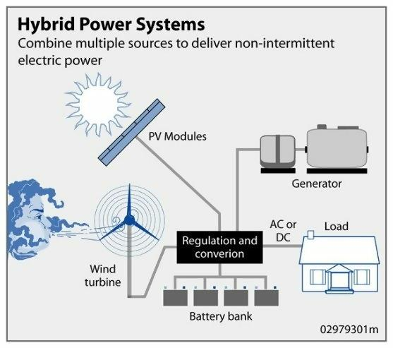 Fig. A representation of a hybridized solar-wind energy generation system
