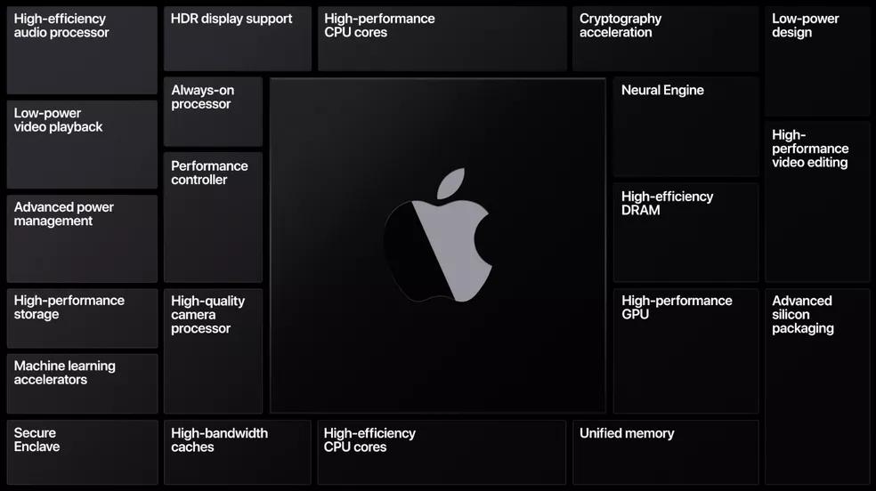Recursos presentes no novo apple silicon