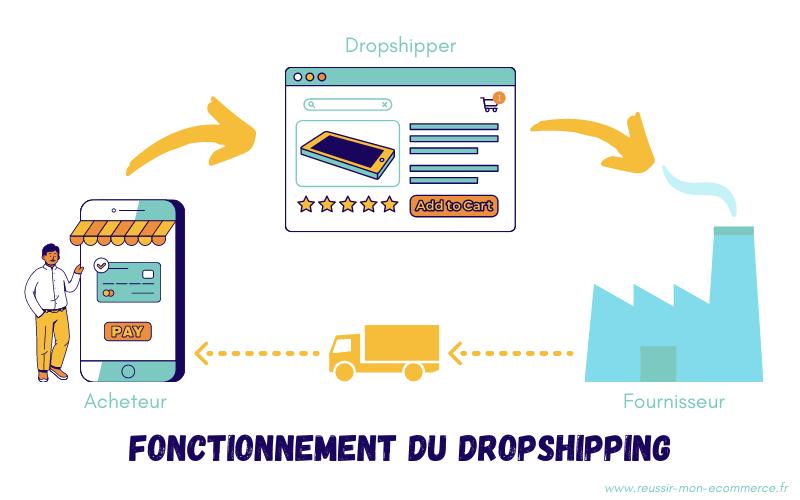 schéma : fonctionnement du dropshipping