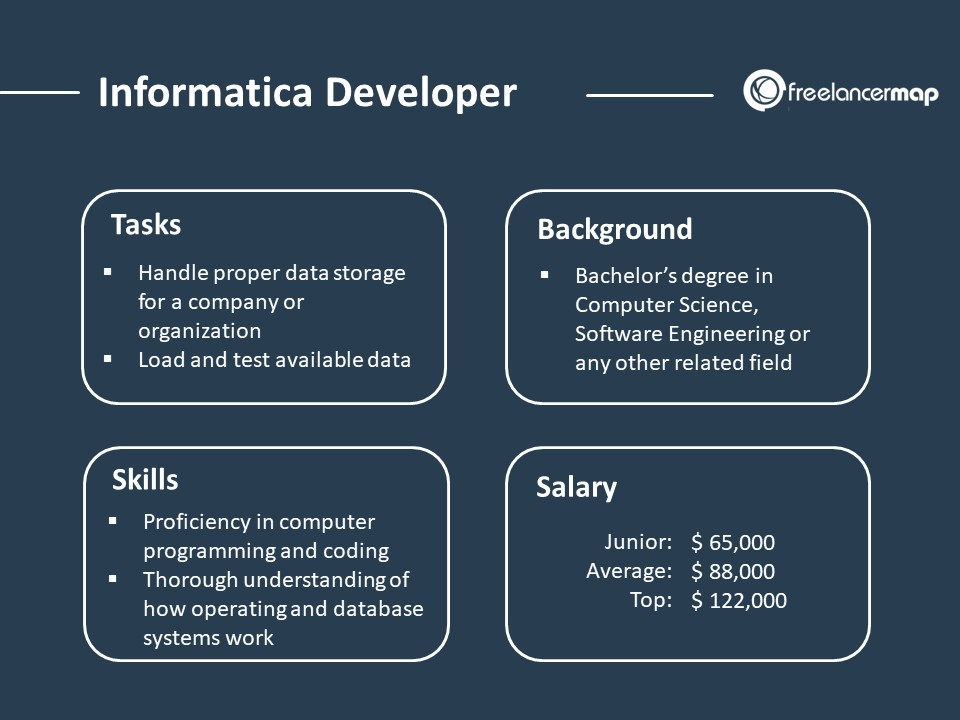 Role Overview of an Informatica Developer - Responsibilities, Skills, Background and Salary