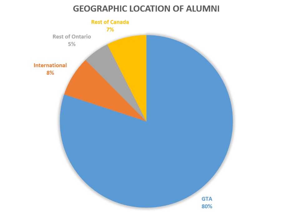 "A pie chart titled ""Geographic Location of Alumni"" showing GTA (Greater Toronto Area) at 80%, International (Outside of Canada) at 8%, Rest of Canada at 7%, and Rest of Ontario at 5%."