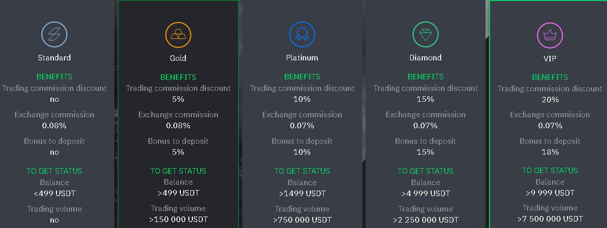 Обзор новой криптобиржи StormGain: анализ условий и отзывы клиентов