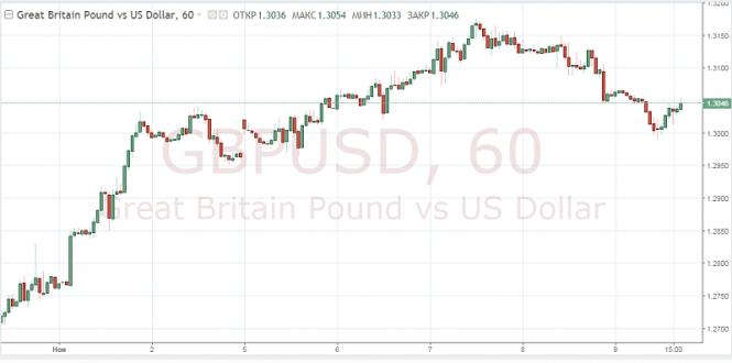 Exchange Rates 09.11.2018 analysis