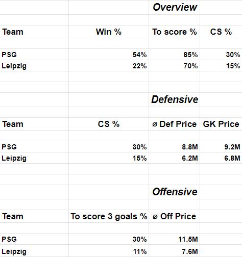 UCL Fantasy Top Picks Leipzig vs PSG odds