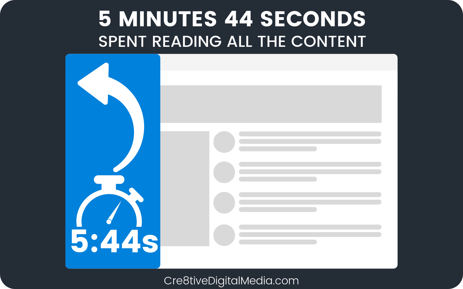 5 Minutes 44 Seconds spent reading all the content