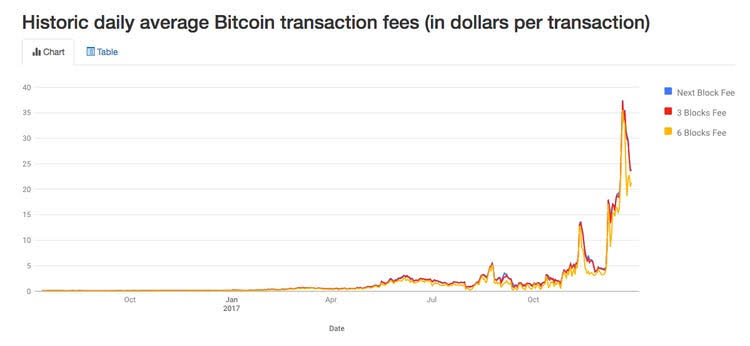 Bitcoin fees: Important facts to know 2