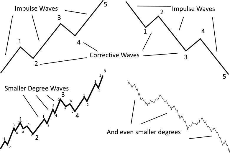 موجات إليوت