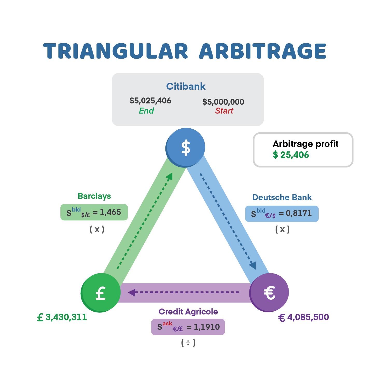 sistem perdagangan arbitrase segitiga