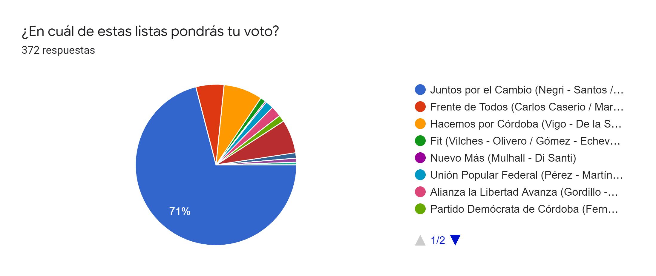 Gráfico de respuestas de formularios. Título de la pregunta:¿En cuál de estas listas pondrás tu voto?. Número de respuestas:372 respuestas.
