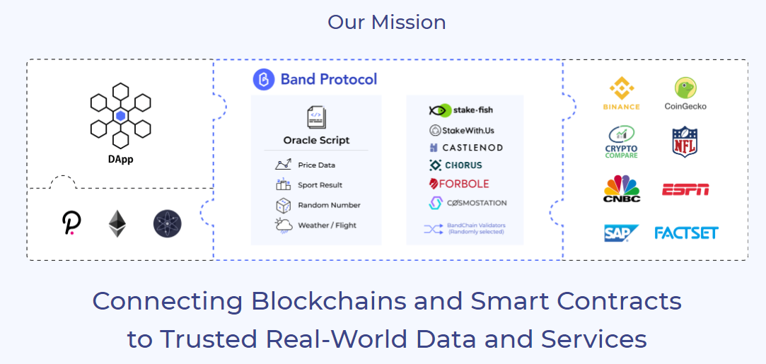 What is the BAND Protocol – connecting blockchain and smart contracts