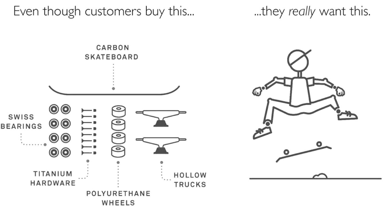 O que é Job To Be Done? Entenda o que motiva seu cliente a comprar de você!