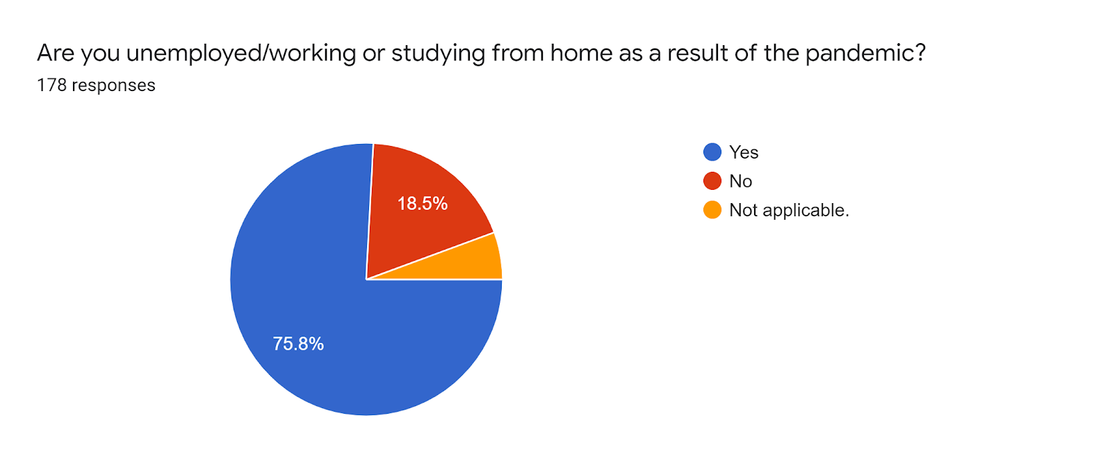 Forms response chart. Question title: Are you unemployed/working or studying from home as a result of the pandemic?. Number of responses: 178 responses.