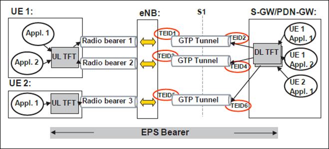 Gambar 3. End user bearer dan mapping pada GTP tunnel