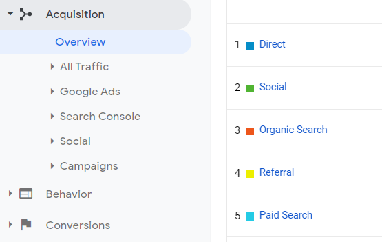 Screenshot of the Acquisition reports menu in Google Analytics.