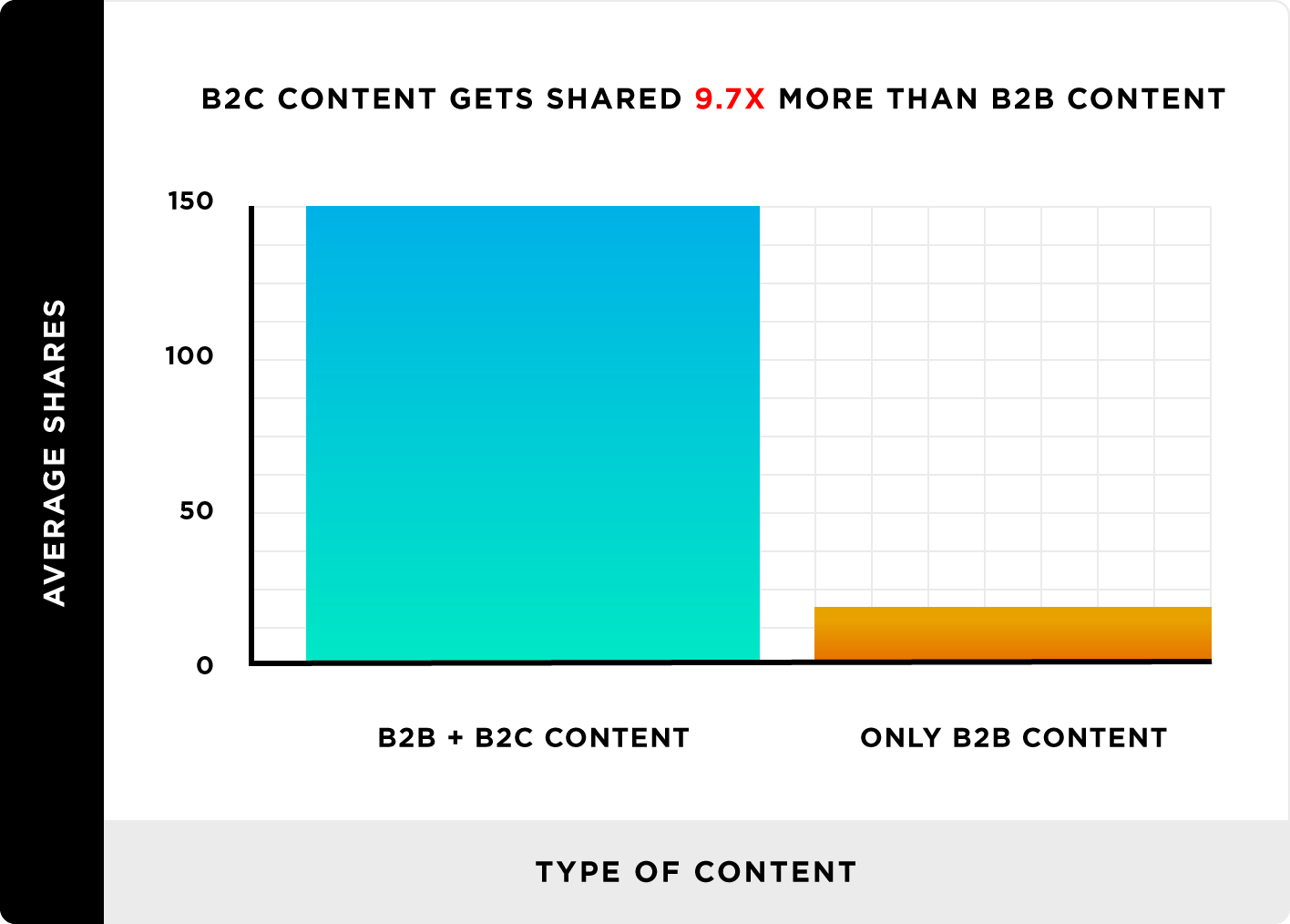B2C content gets shred 9.7 times more than B2B content