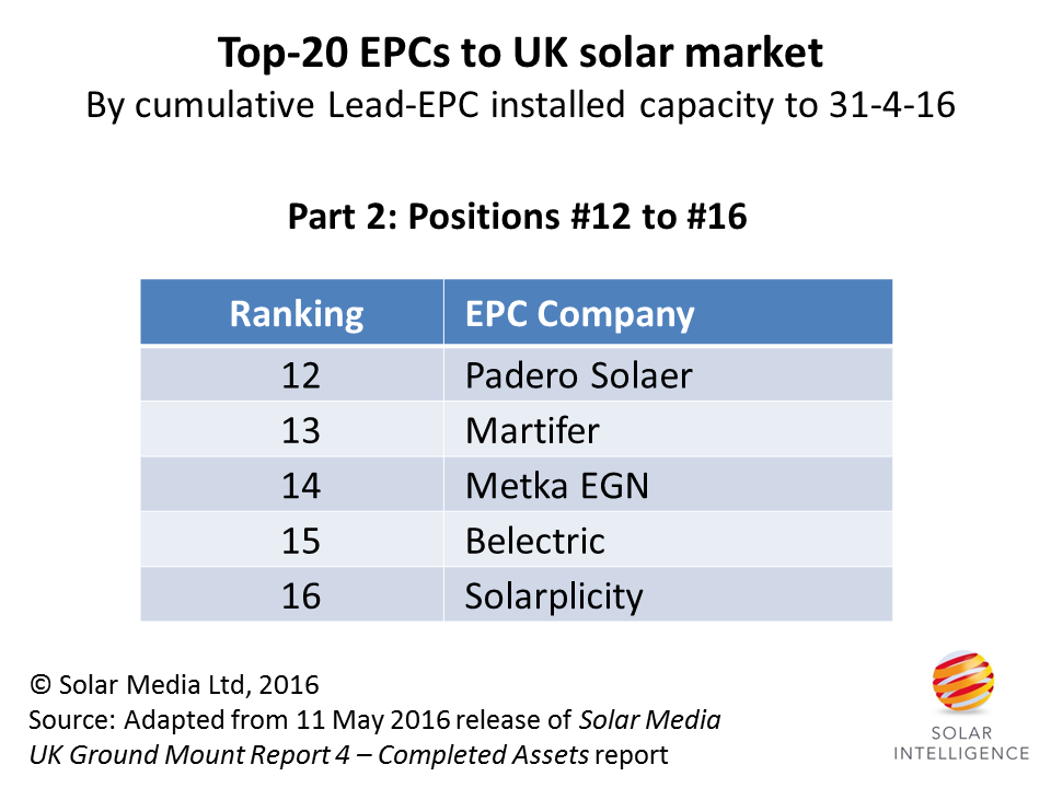 Top 20 UK EPCs countdown part 2: Numbers 16 to 12 | Solar Power Portal