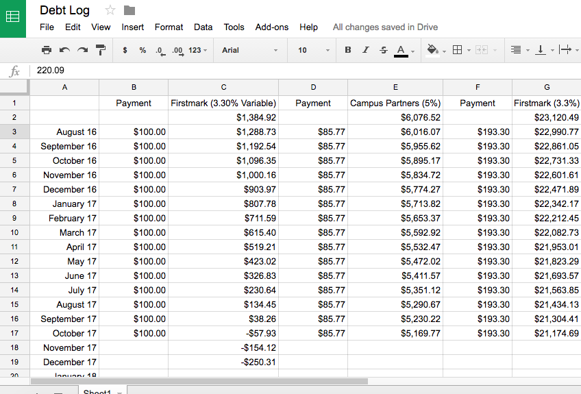 A debt snowball spreadsheet is the best tool to pay off your debt. My family used a debt snowball spreadsheet to pay off $73,000 of student loans in 4 years