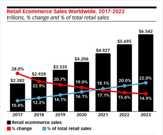 Retail Ecommerce Sales Worldwide