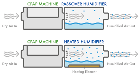 CPAP Humidifiers: The difference between heated and passover CPAP humidifiers.