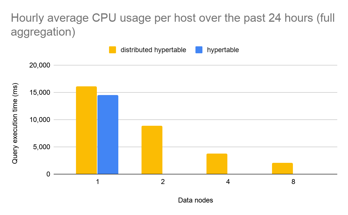 Bar graph showing average hourly CPU usage per host node